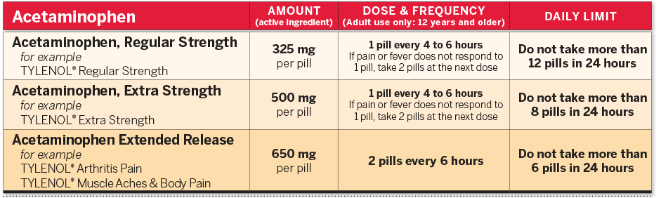 Acetaminophen Adult Dosing Chart
