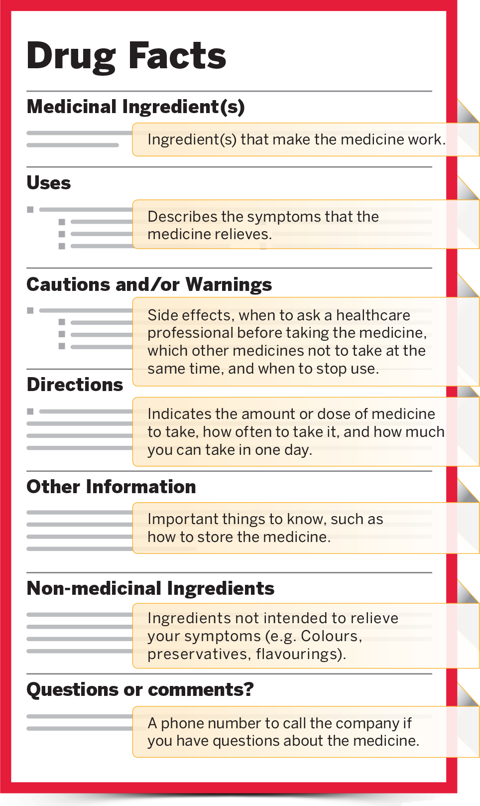 Medicine Label Breakdown