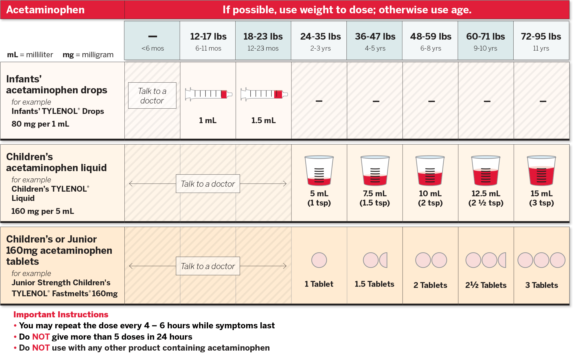 Pediatric Dosing Chart Acetaminophen