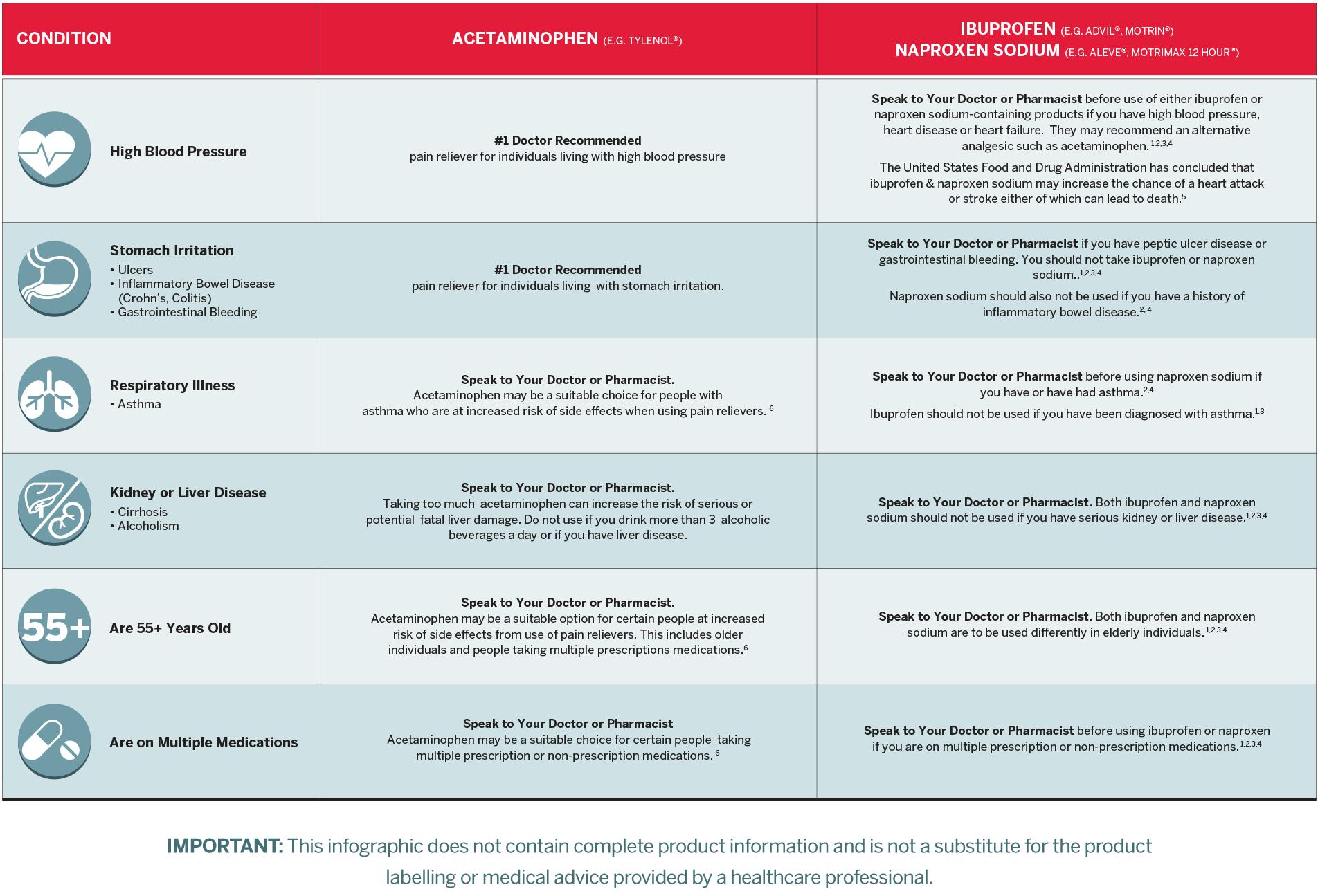 Special Health Conditions Comparison Chart